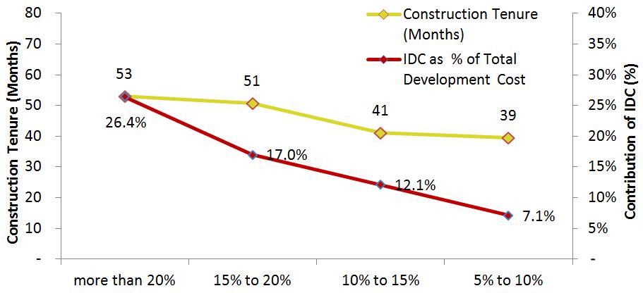 HVS | India - 2016 Hotel Development Cost Survey