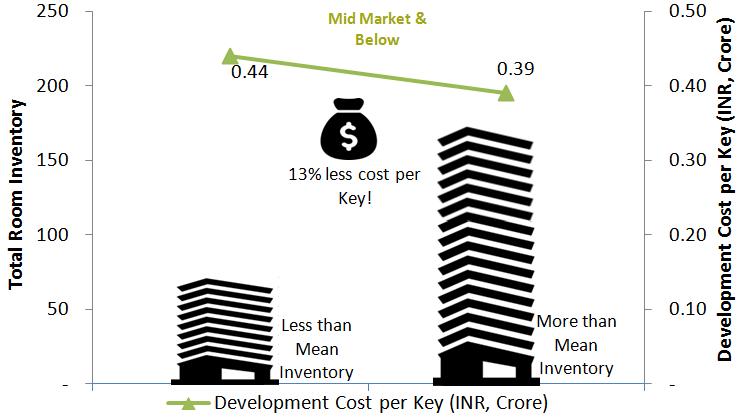 HVS   India - 2016 Hotel Development Cost Survey