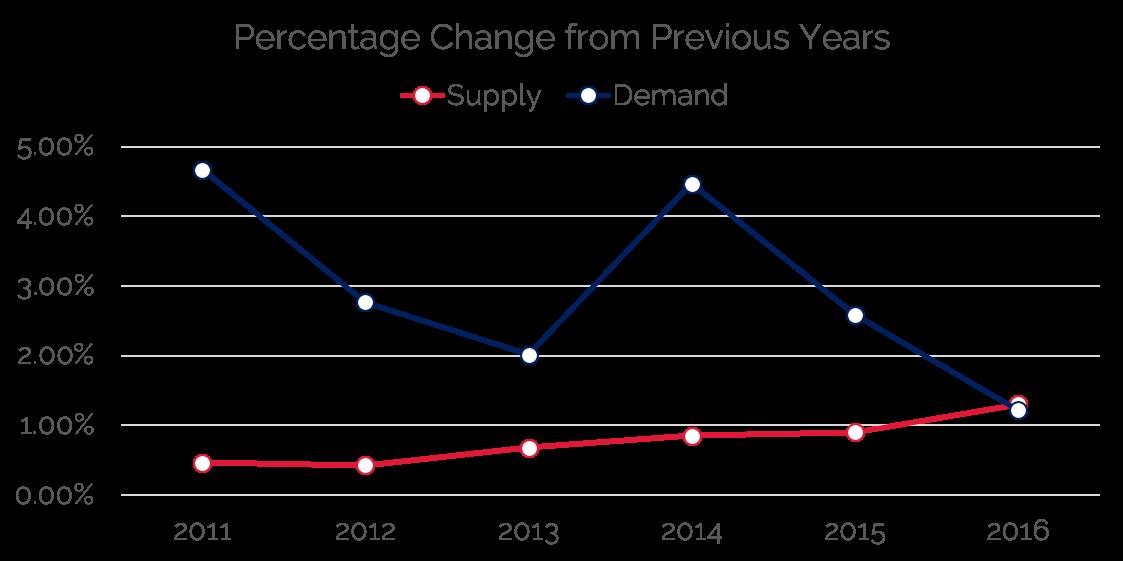 HVS | U S  Hotel Development Cost Survey 2016/17