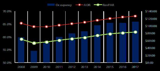 HVS | HVS Hotel Development Cost Survey 2017/18