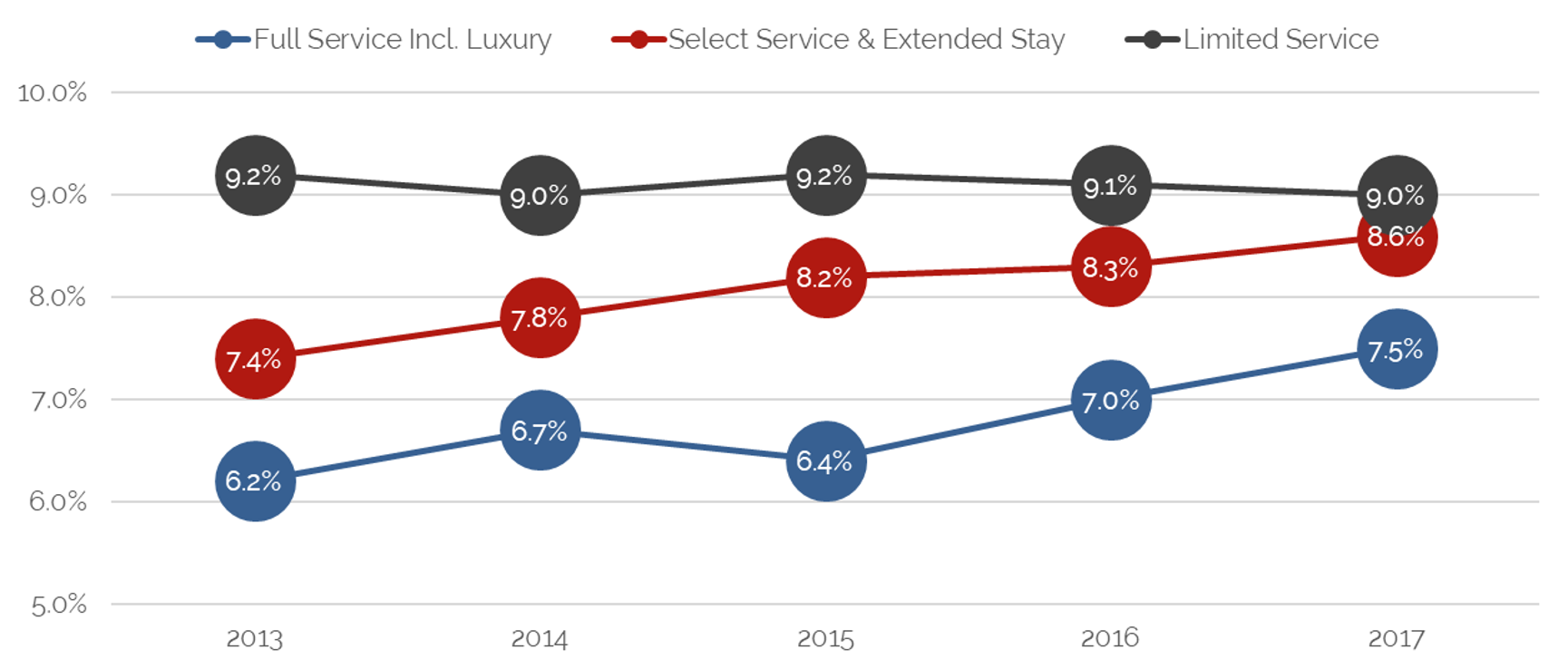 HVS | Impact of Countervailing Forces on Hotel Values and