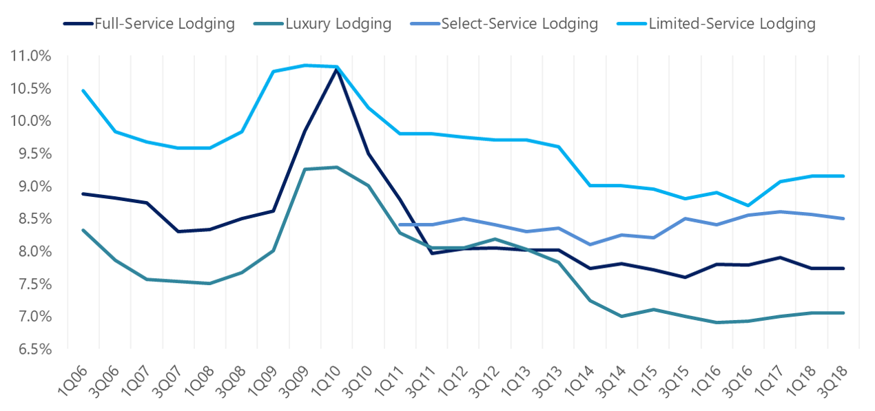 HVS | Hotel Cap Rates Hold Steady - Values Under Pressure