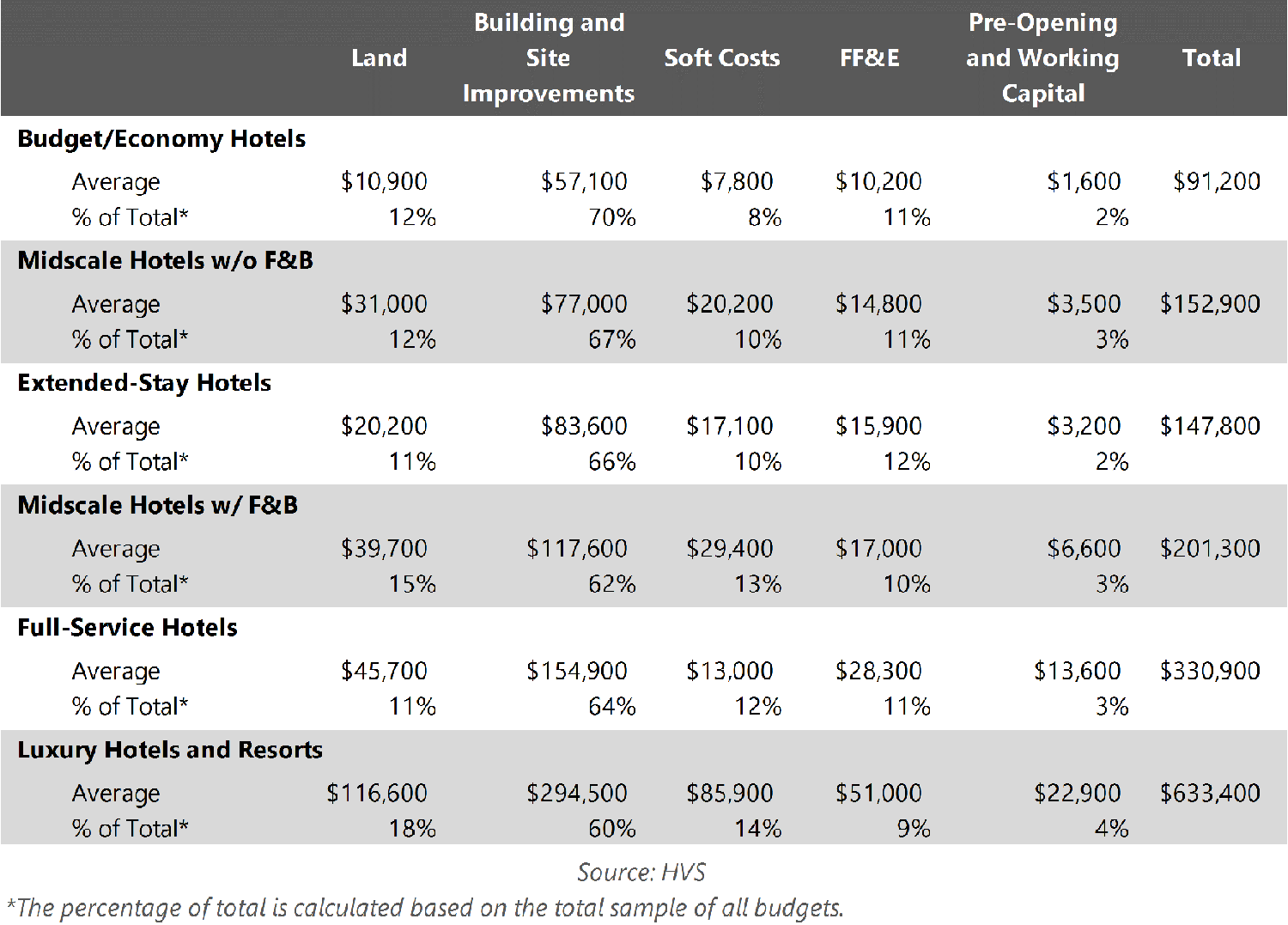 PER ROOM HOTEL DEVELOPMENT COSTS