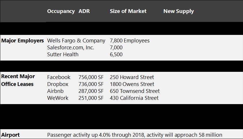 HVS | HVS Market Pulse: San Francisco, CA
