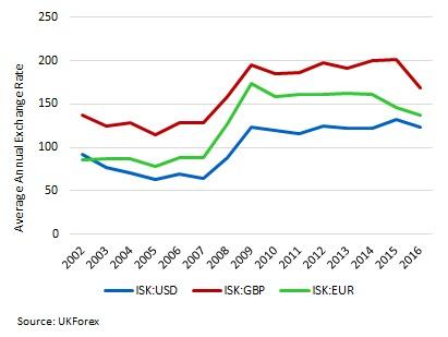 Figure 1 Icelandic Krona Exchange Rate With Major World Currencies