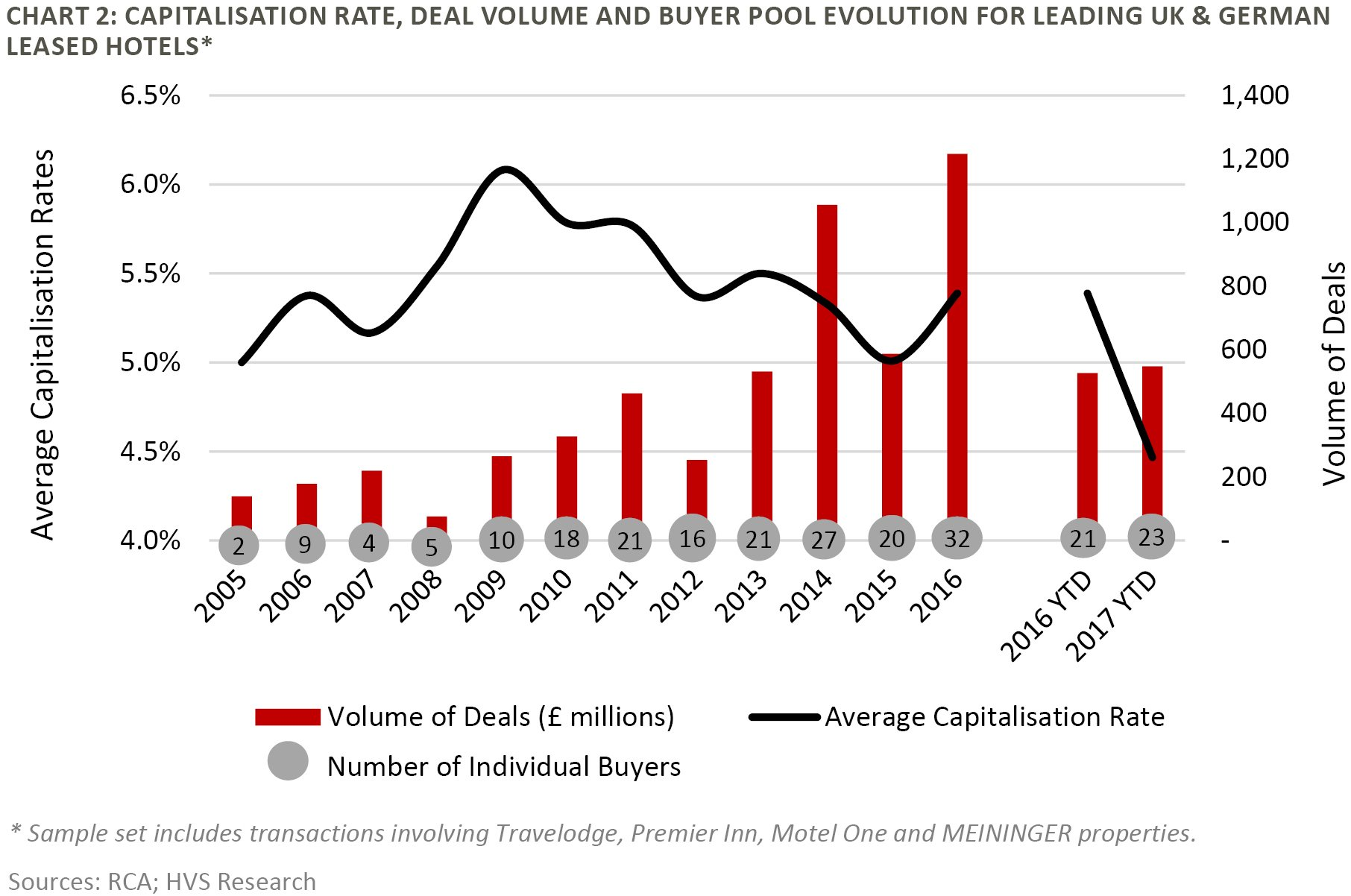Capitalisation Rate, Deal Volume and Buyer Pool