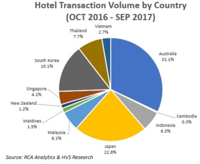 hotel industry in malaysia analysis