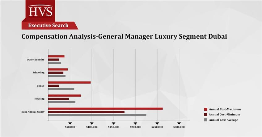 Average Salary In Dubai Per Month
