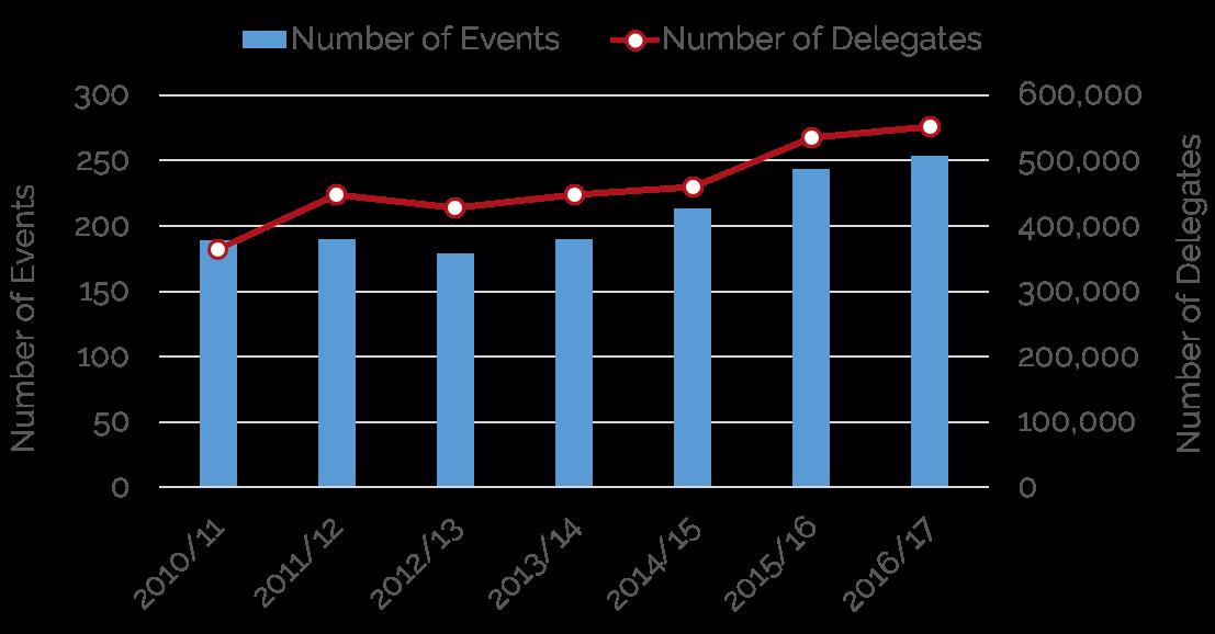 https://www.hvs.com/StaticContent/Image/19BendOR/HVSBendConventionStatistics.png