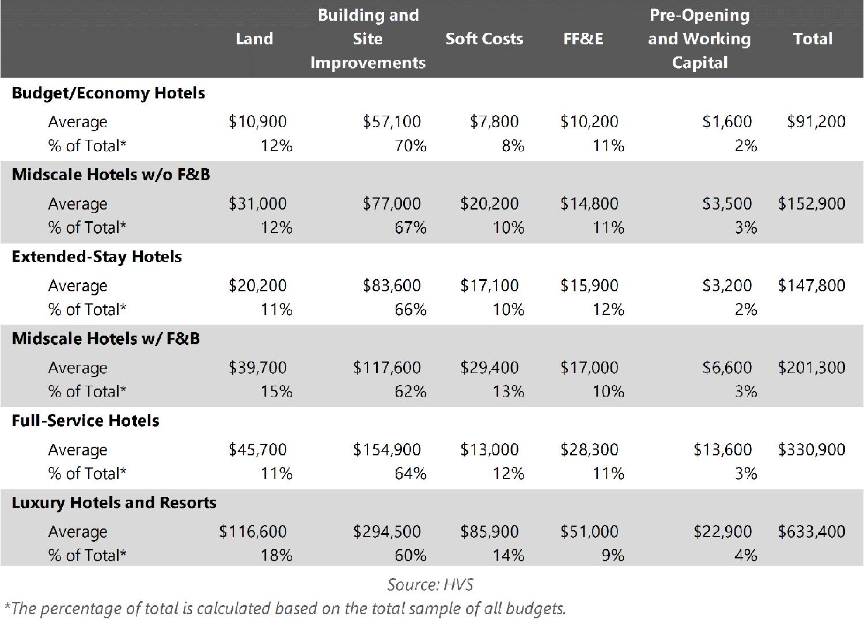 Hvs u s hotel development cost survey 2015 16 for Interior design services rates